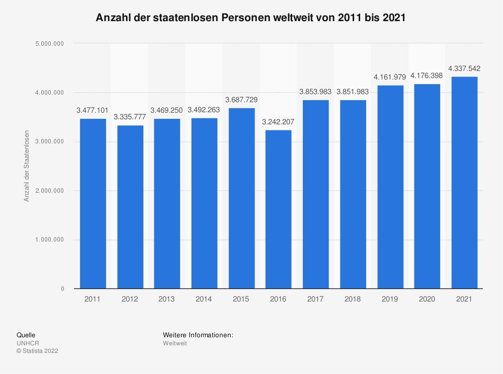 Statistik: Anzahl der staatenlosen Personen weltweit von 2011 bis 2019 | Statista