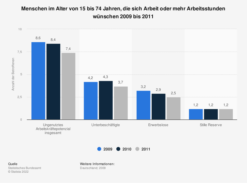 Statistik: Menschen im Alter von 15 bis 74 Jahren, die sich Arbeit oder mehr Arbeitsstunden wünschen 2009 bis 2011 | Statista