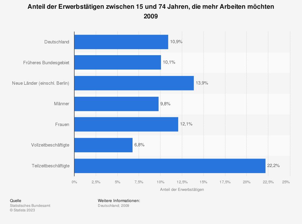 Statistik: Anteil der Erwerbstätigen zwischen 15 und 74 Jahren, die mehr Arbeiten möchten 2009 | Statista