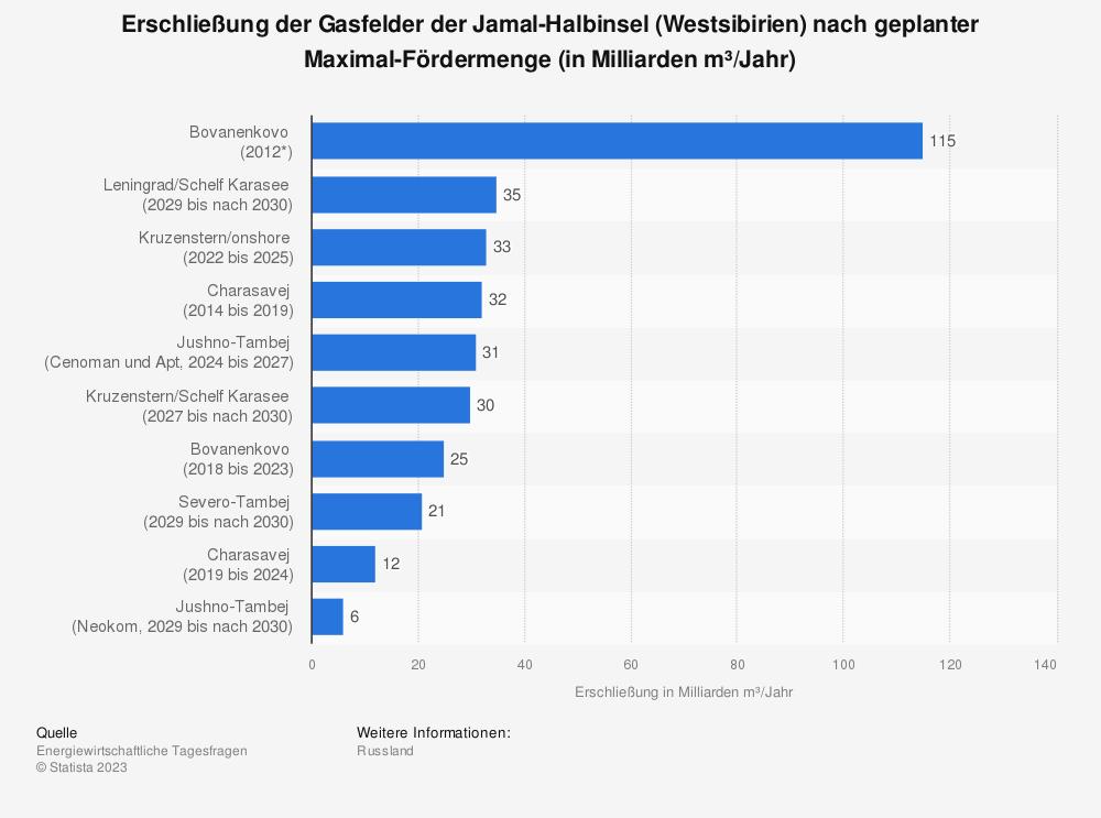 Statistik: Erschließung der Gasfelder der Jamal-Halbinsel (Westsibirien) nach geplanter Maximal-Fördermenge (in Milliarden m³/Jahr) | Statista