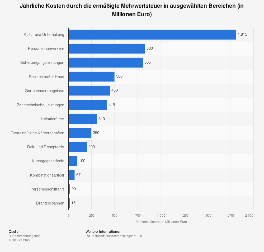 Statistik: Jährliche Kosten durch die ermäßigte Mehrwertsteuer in ausgewählten Bereichen (in Millionen Euro) | Statista