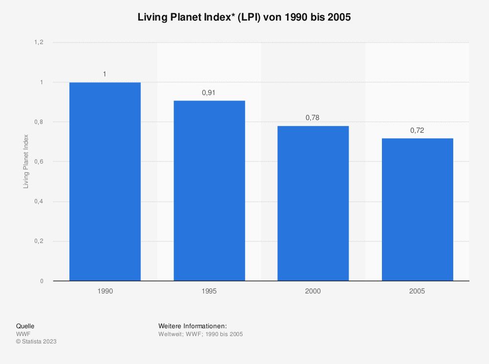 Statistik: Living Planet Index* (LPI) von 1990 bis 2005 | Statista