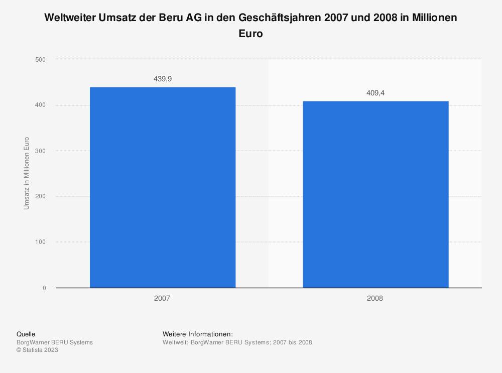 Statistik: Weltweiter Umsatz der Beru AG in den Geschäftsjahren 2007 und 2008 in Millionen Euro | Statista
