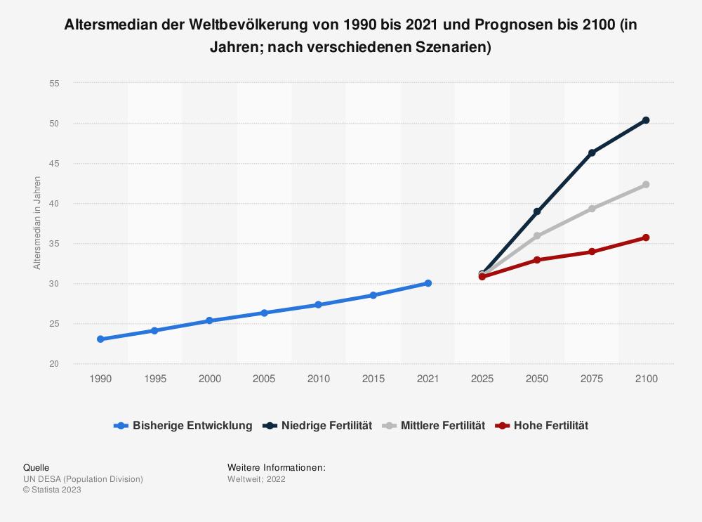 Statistik: Altersmedian der Weltbevölkerung von 1990 bis 2020 und Prognosen bis 2100 (in Jahren)* | Statista