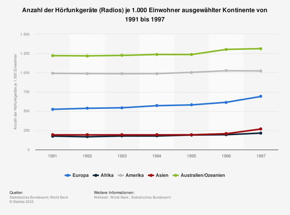 Statistik: Anzahl der Hörfunkgeräte (Radios) je 1.000 Einwohner ausgewählter Kontinente von 1991 bis 1997 | Statista
