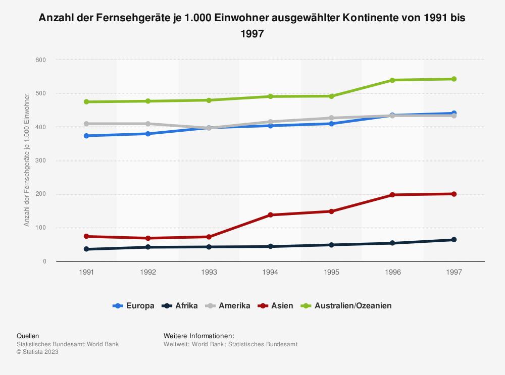 Statistik: Anzahl der Fernsehgeräte je 1.000 Einwohner ausgewählter Kontinente von 1991 bis 1997 | Statista