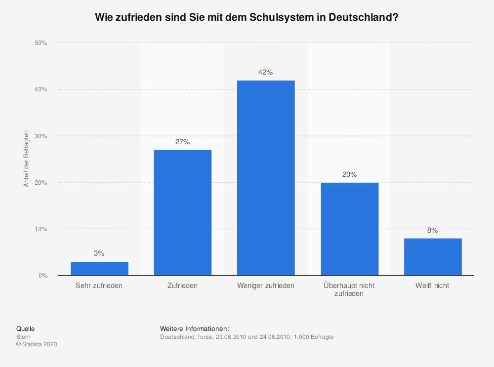 Statistik: Wie zufrieden sind Sie mit dem Schulsystem in Deutschland? | Statista