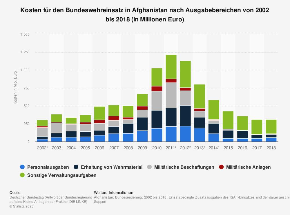 Statistik: Kosten für den Bundeswehreinsatz in Afghanistan nach Ausgabebereichen von 2002 bis 2009 (in Millionen Euro) | Statista