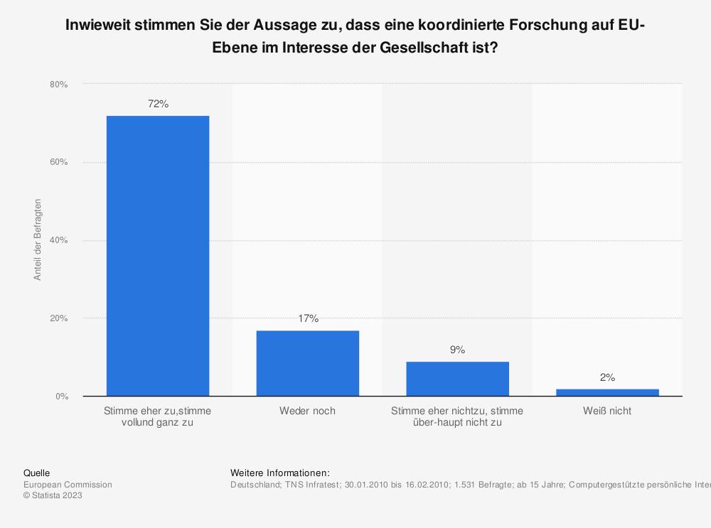 Statistik: Inwieweit stimmen Sie der Aussage zu, dass eine koordinierte Forschung auf EU-Ebene im Interesse der Gesellschaft ist? | Statista