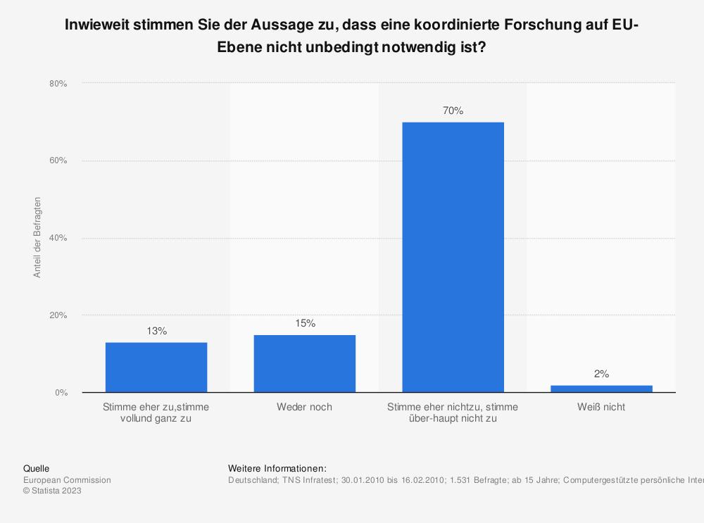 Statistik: Inwieweit stimmen Sie der Aussage zu, dass eine koordinierte Forschung auf EU-Ebene nicht unbedingt notwendig ist?   Statista