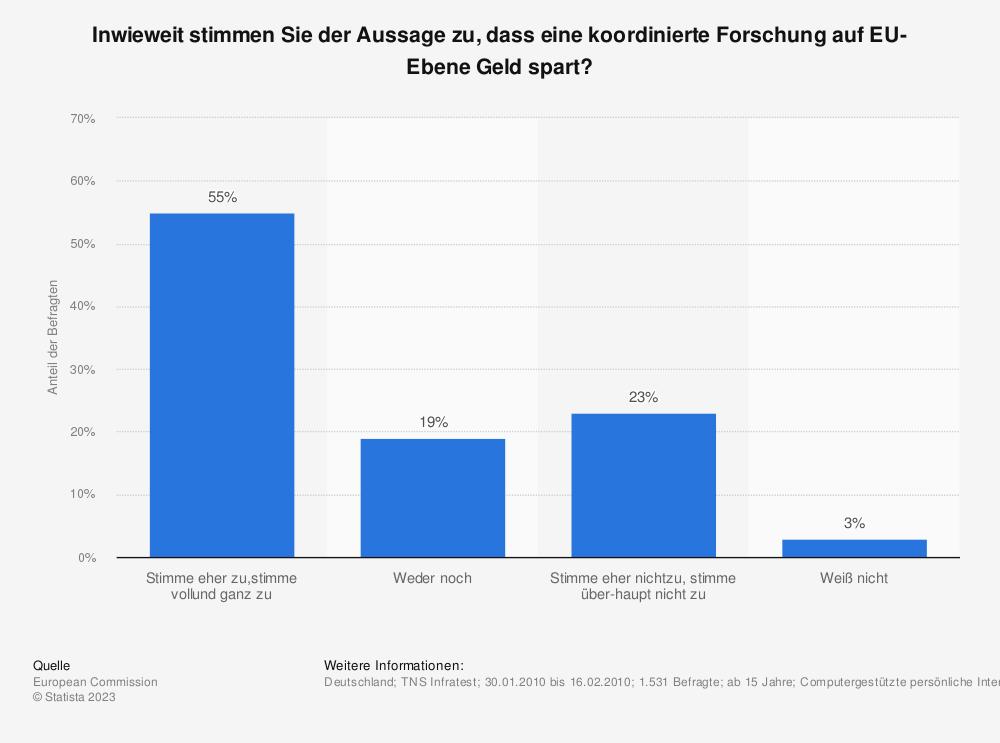 Statistik: Inwieweit stimmen Sie der Aussage zu, dass eine koordinierte Forschung auf EU-Ebene Geld spart? | Statista