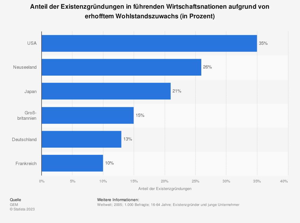 Statistik: Anteil der Existenzgründungen in führenden Wirtschaftsnationen aufgrund von erhofftem Wohlstandszuwachs (in Prozent) | Statista