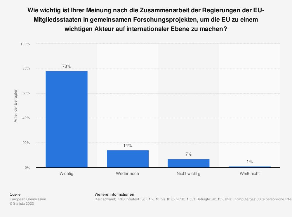 Statistik: Wie wichtig ist Ihrer Meinung nach die Zusammenarbeit der Regierungen der EU-Mitgliedsstaaten in gemeinsamen Forschungsprojekten, um die EU zu einem wichtigen Akteur auf internationaler Ebene zu machen? | Statista