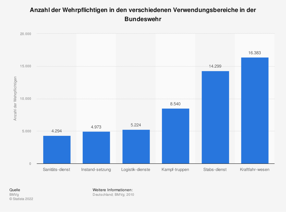 Statistik: Anzahl der Wehrpflichtigen in den verschiedenen Verwendungsbereiche in der Bundeswehr | Statista