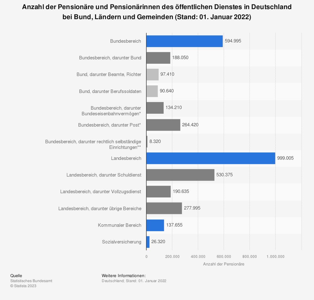 Statistik: Anzahl der Pensionäre und Pensionärinnen des öffentlichen Dienstes in Deutschland bei Bund, Ländern und Gemeinden (Stand: 01. Januar 2017) | Statista