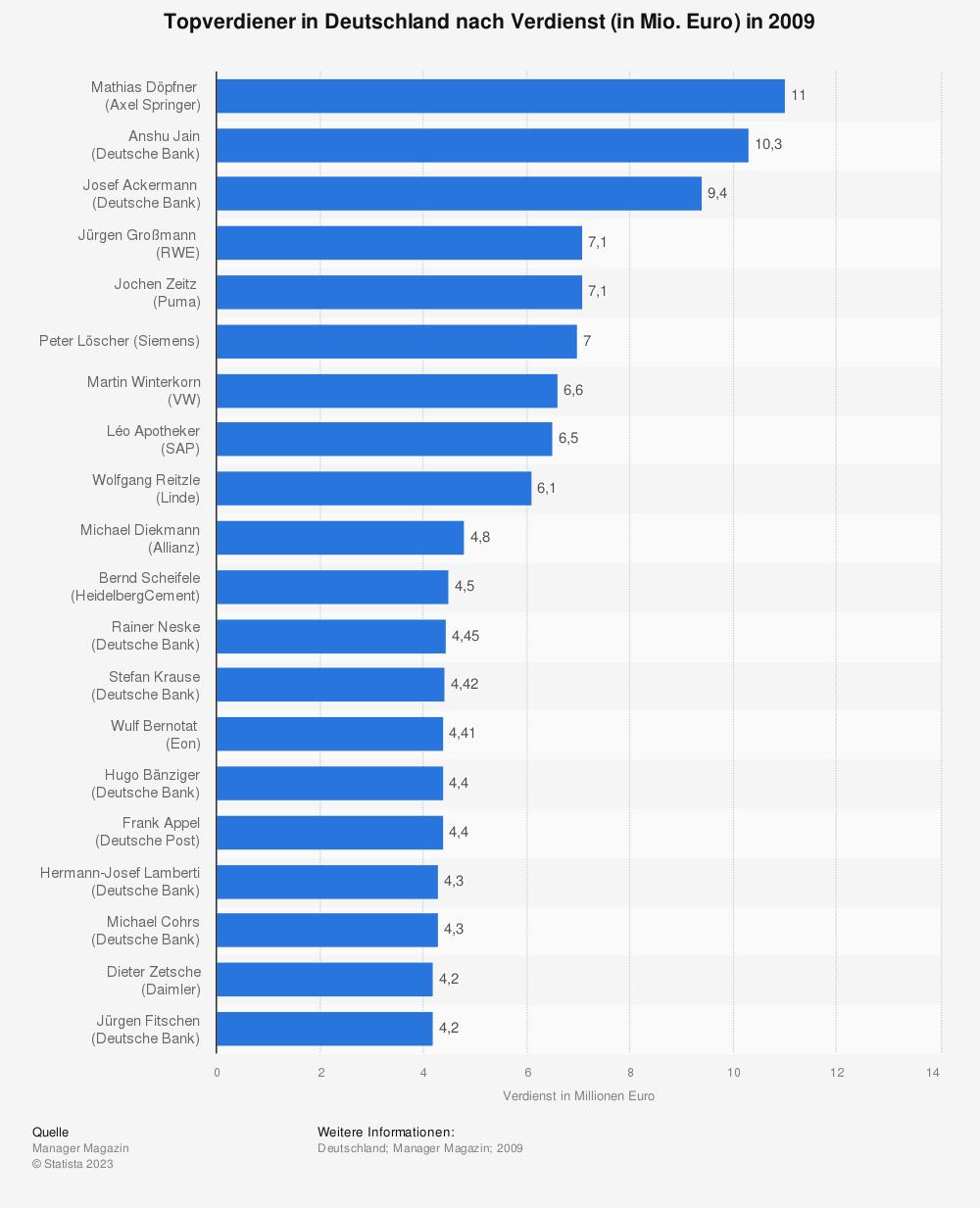 Statistik: Topverdiener in Deutschland nach Verdienst (in Mio. Euro) in 2009 | Statista
