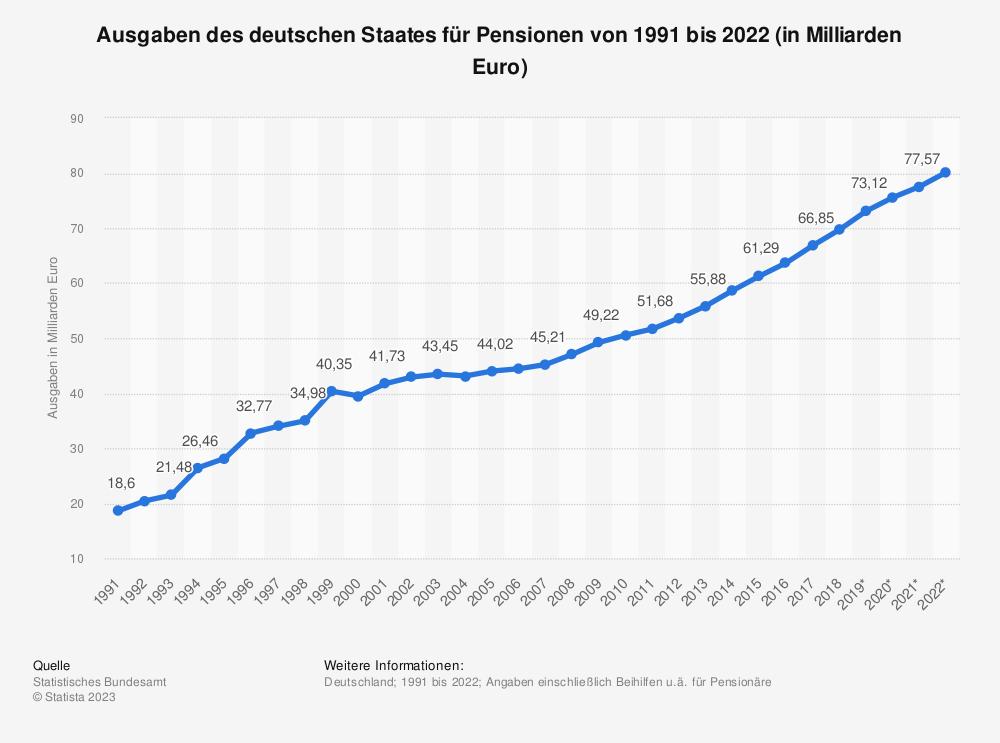 Statistik: Ausgaben des deutschen Staates für Pensionen von 1991 bis 2019 (in Milliarden Euro) | Statista