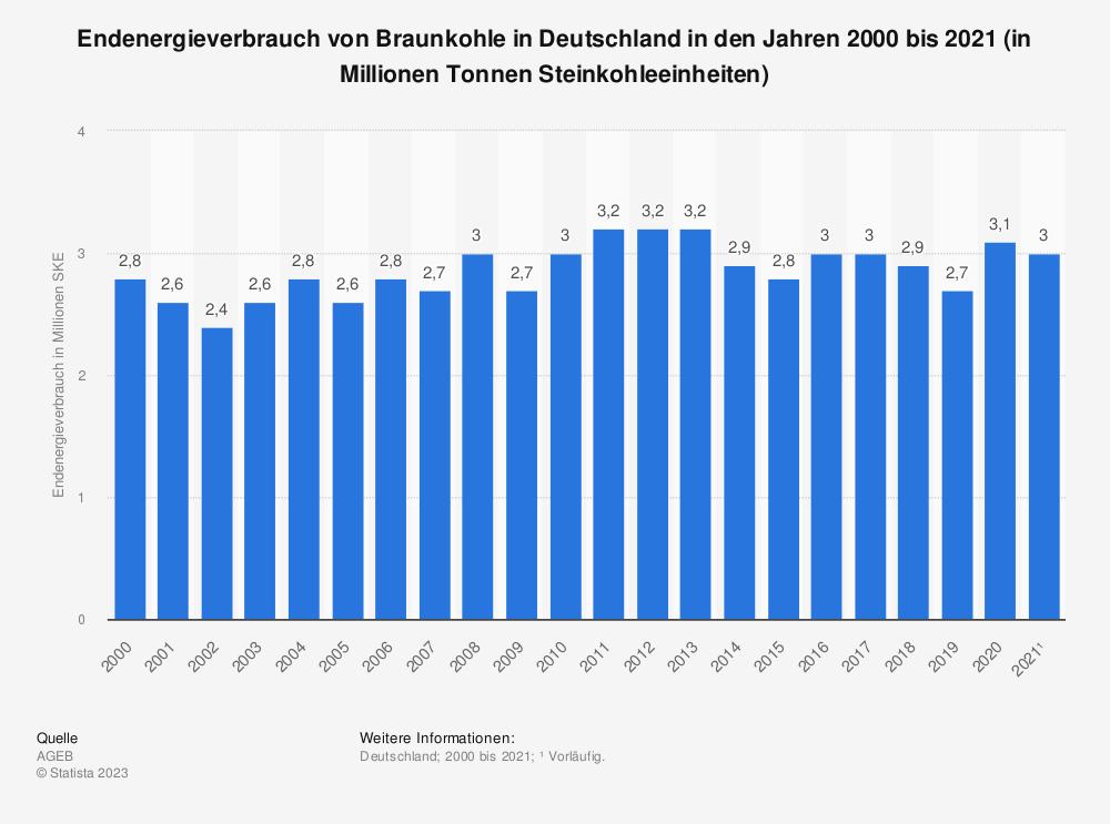 Statistik: Endenergieverbrauch von Braunkohle in Deutschland in den Jahren 2000 bis 2018 (in Millionen Tonnen Steinkohleeinheiten) | Statista