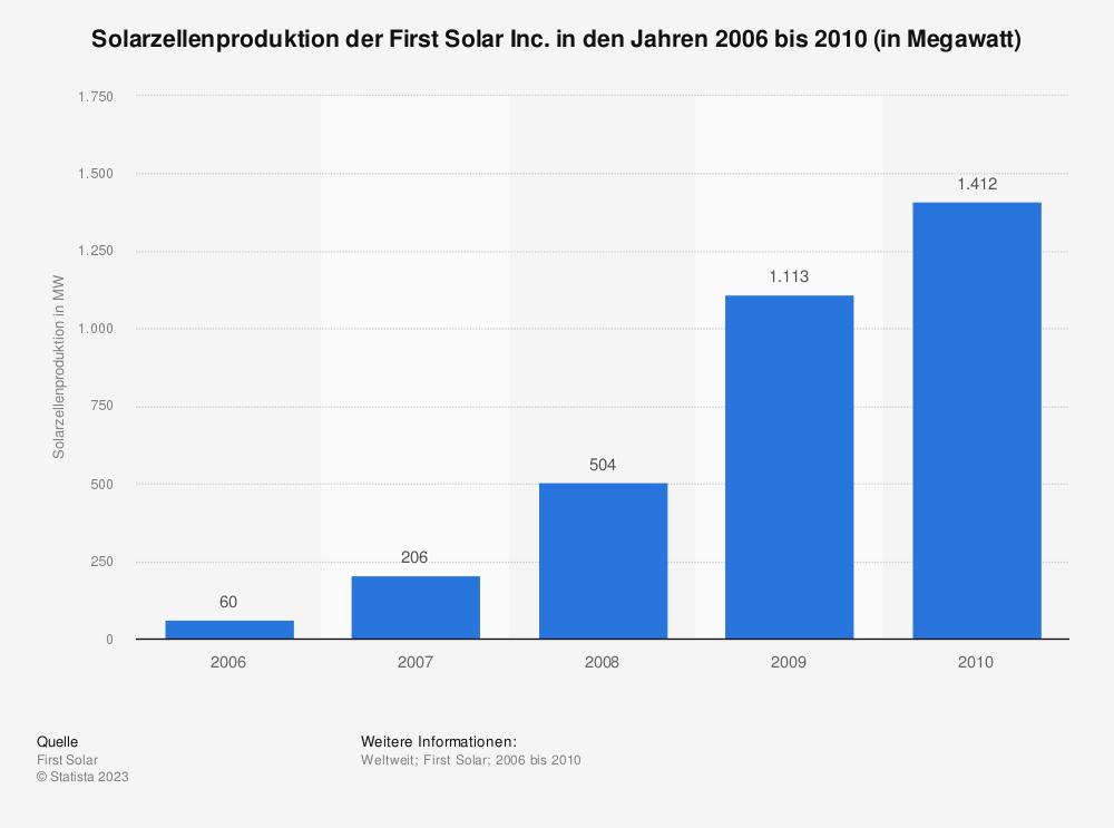 Statistik: Solarzellenproduktion der First Solar Inc. in den Jahren 2006 bis 2010 (in Megawatt) | Statista