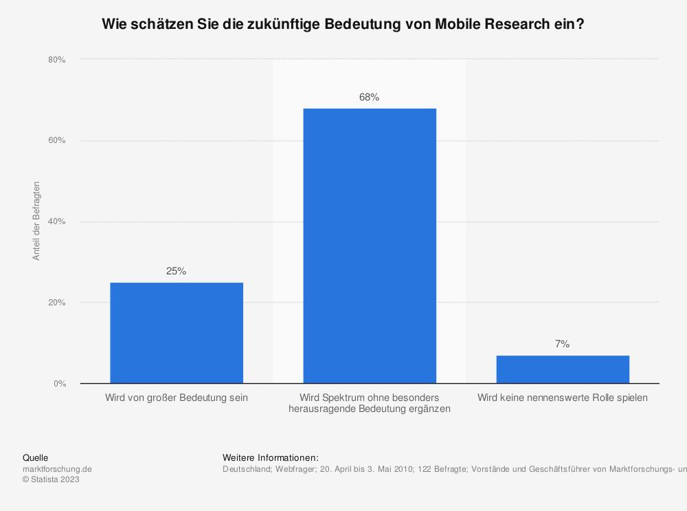 Statistik: Wie schätzen Sie die zukünftige Bedeutung von Mobile Research ein? | Statista