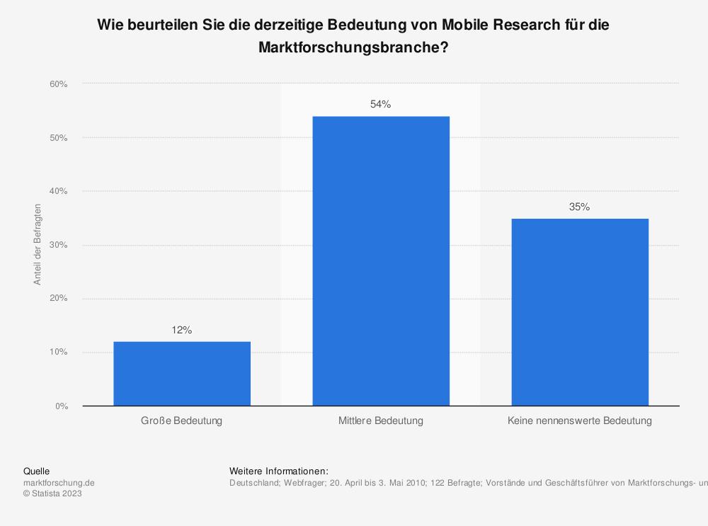 Statistik: Wie beurteilen Sie die derzeitige Bedeutung von Mobile Research für die Marktforschungsbranche? | Statista