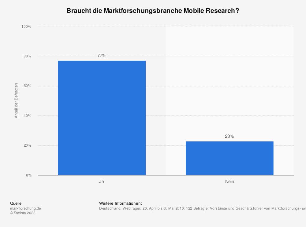 Statistik: Braucht die Marktforschungsbranche Mobile Research? | Statista