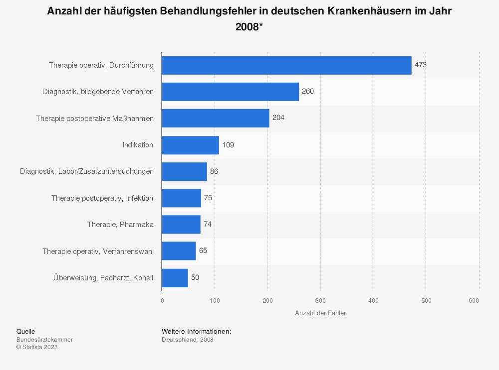 Statistik: Anzahl der häufigsten Behandlungsfehler in deutschen Krankenhäusern im Jahr 2008*  | Statista