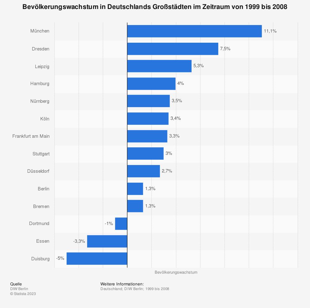 Statistik: Bevölkerungswachstum in Deutschlands Großstädten im Zeitraum von 1999 bis 2008 | Statista