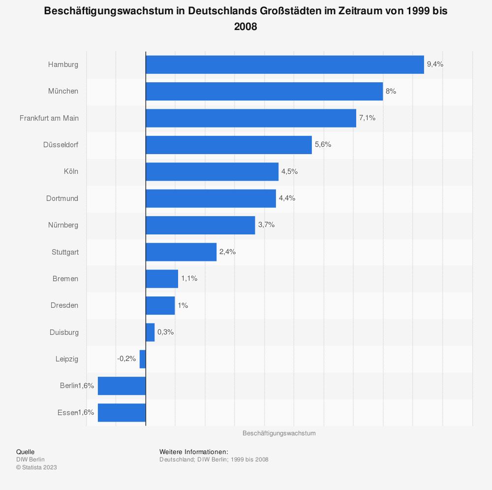 Statistik: Beschäftigungswachstum in Deutschlands Großstädten im Zeitraum von 1999 bis 2008 | Statista