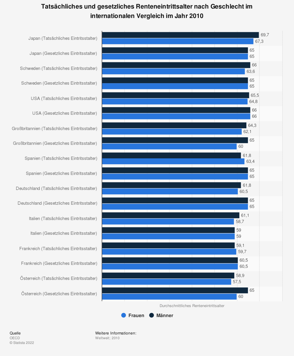 Statistik: Tatsächliches und gesetzliches Renteneintrittsalter nach Geschlecht im internationalen Vergleich im Jahr 2010   Statista