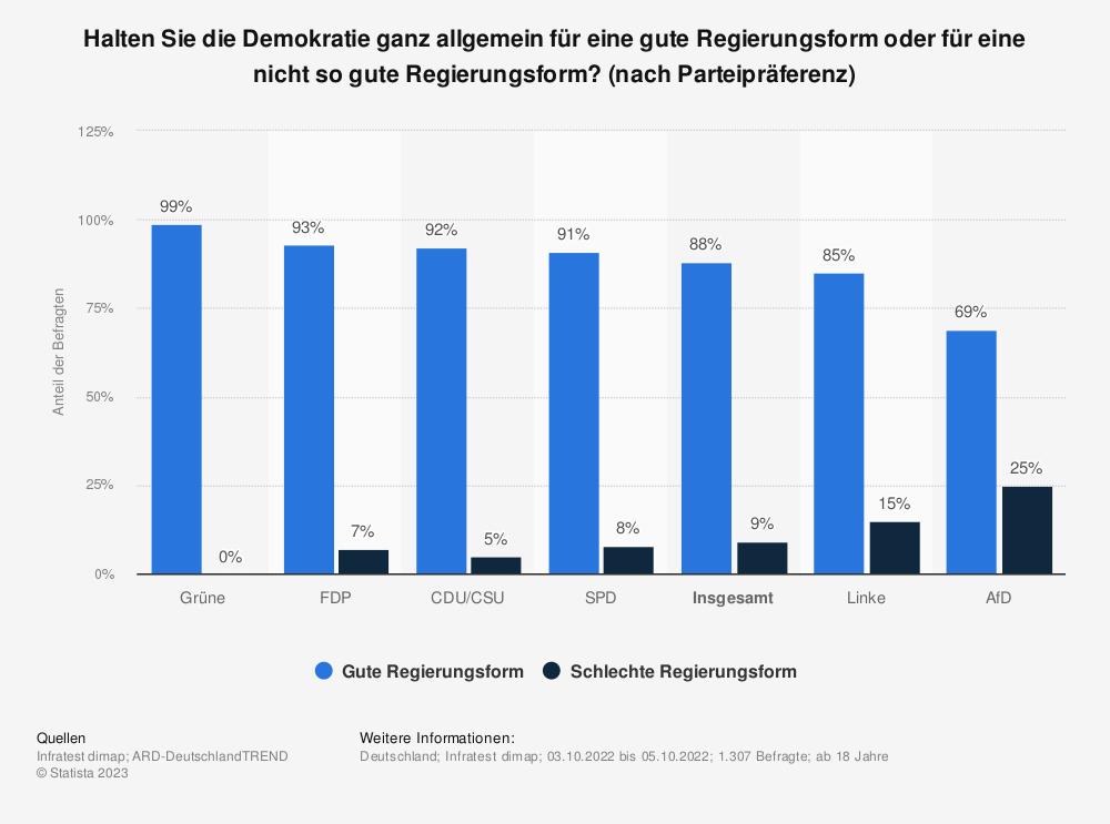 Statistik: Halten Sie die Demokratie ganz allgemein für eine gute Regierungsform oder für eine nicht so gute Regierungsform? | Statista