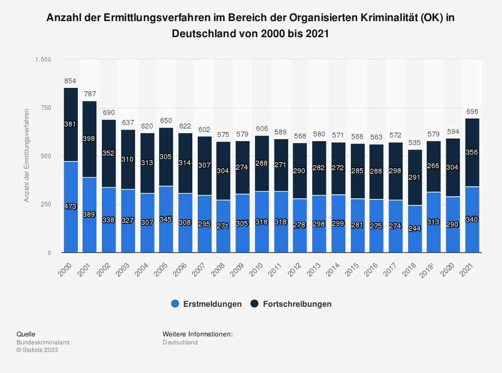 Statistik: Anzahl der Ermittlungsverfahren im Bereich der Organisierten Kriminalität (OK) in Deutschland von 2000 bis 2019   Statista