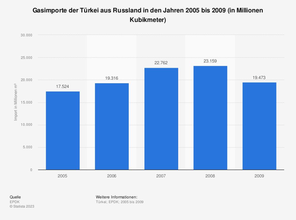 Statistik: Gasimporte der Türkei aus Russland in den Jahren 2005 bis 2009 (in Millionen Kubikmeter) | Statista