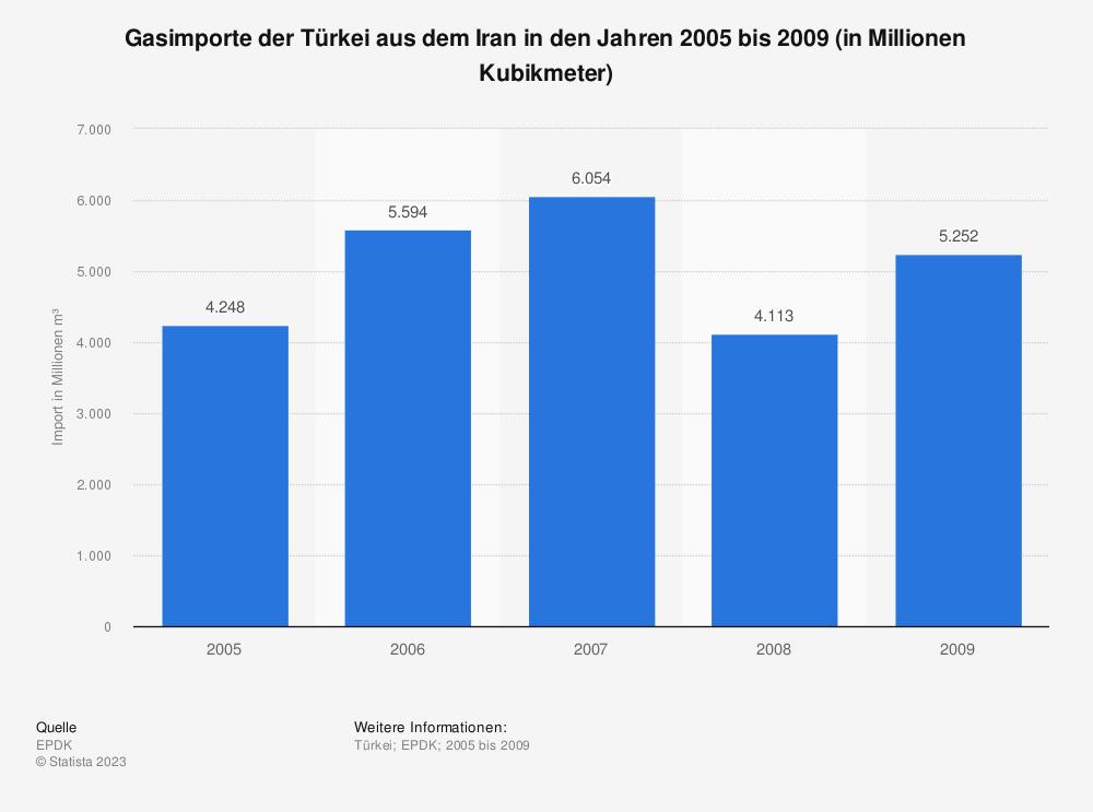 Statistik: Gasimporte der Türkei aus dem Iran in den Jahren 2005 bis 2009 (in Millionen Kubikmeter) | Statista
