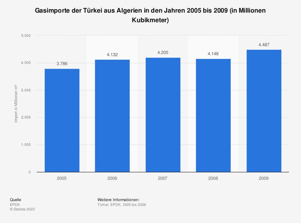 Statistik: Gasimporte der Türkei aus Algerien in den Jahren 2005 bis 2009 (in Millionen Kubikmeter) | Statista