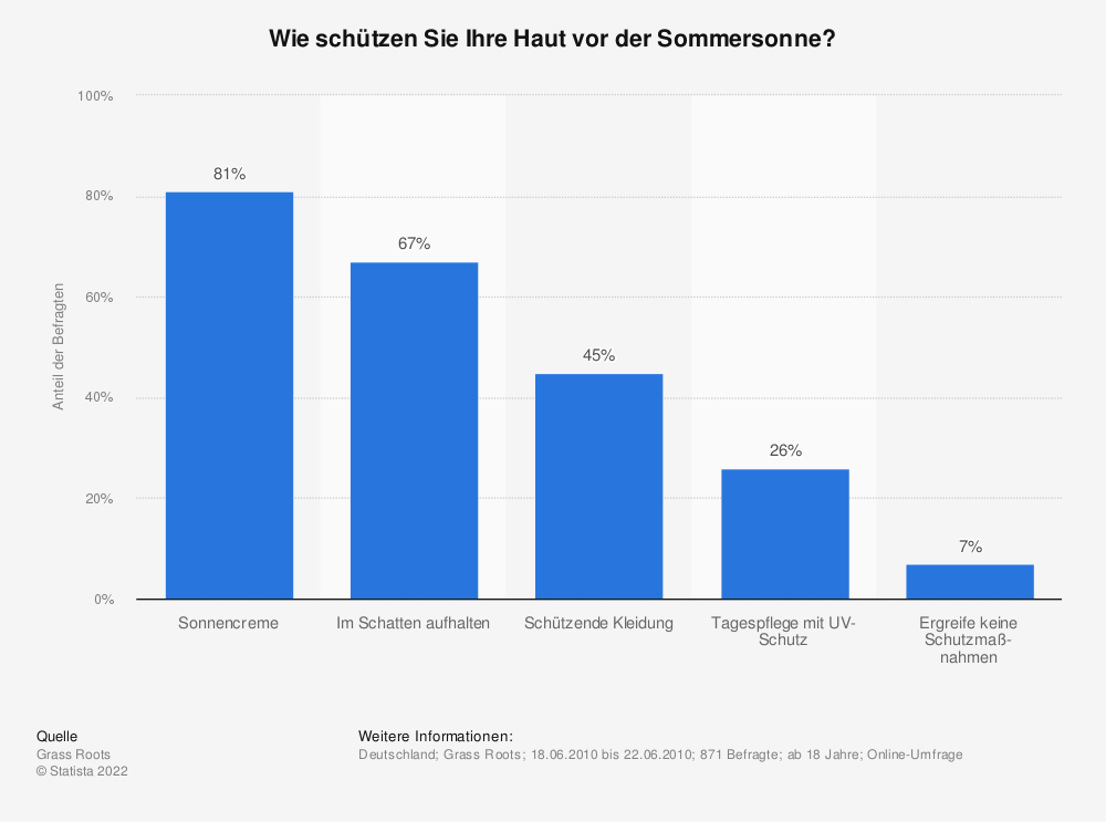 Statistik: Wie schützen Sie Ihre Haut vor der Sommersonne? | Statista