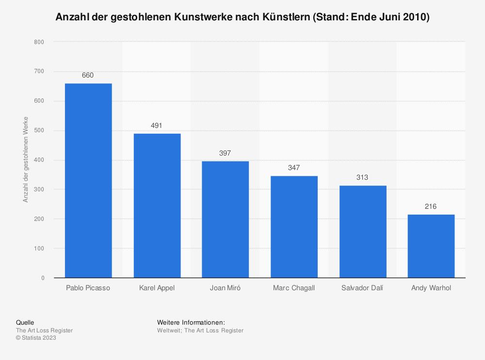 Statistik: Anzahl der gestohlenen Kunstwerke nach Künstlern (Stand: Ende Juni 2010) | Statista
