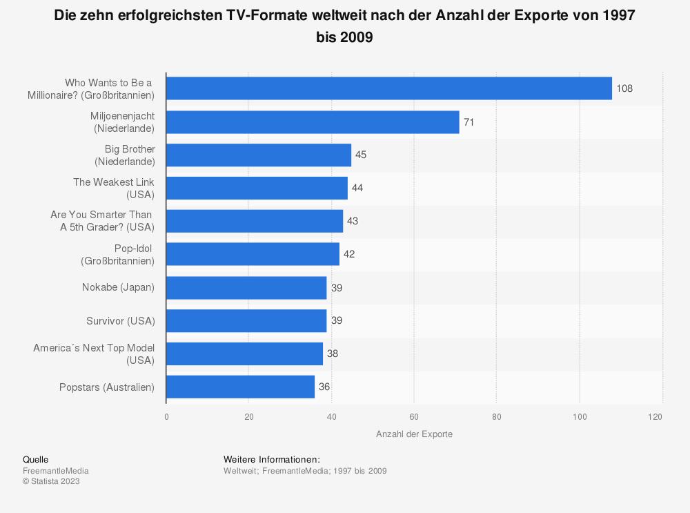 Statistik: Die zehn erfolgreichsten TV-Formate weltweit nach der Anzahl der Exporte von 1997 bis 2009 | Statista