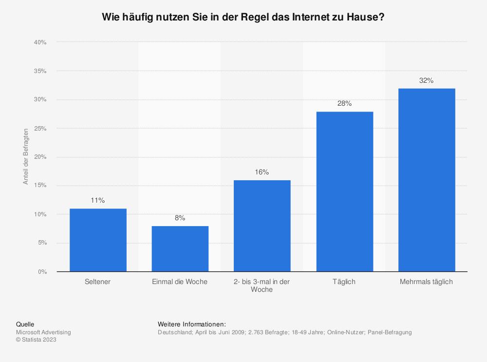 Statistik: Wie häufig nutzen Sie in der Regel das Internet zu Hause? | Statista