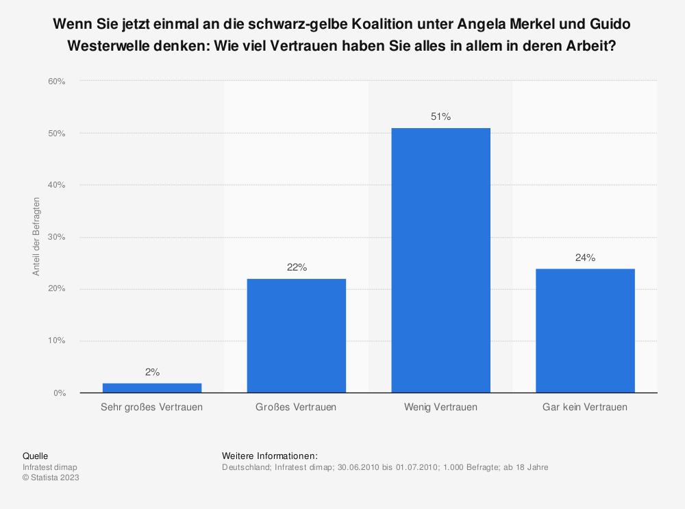 Statistik: Wenn Sie jetzt einmal an die schwarz-gelbe Koalition unter Angela Merkel und Guido Westerwelle denken: Wie viel Vertrauen haben Sie alles in allem in deren Arbeit? | Statista