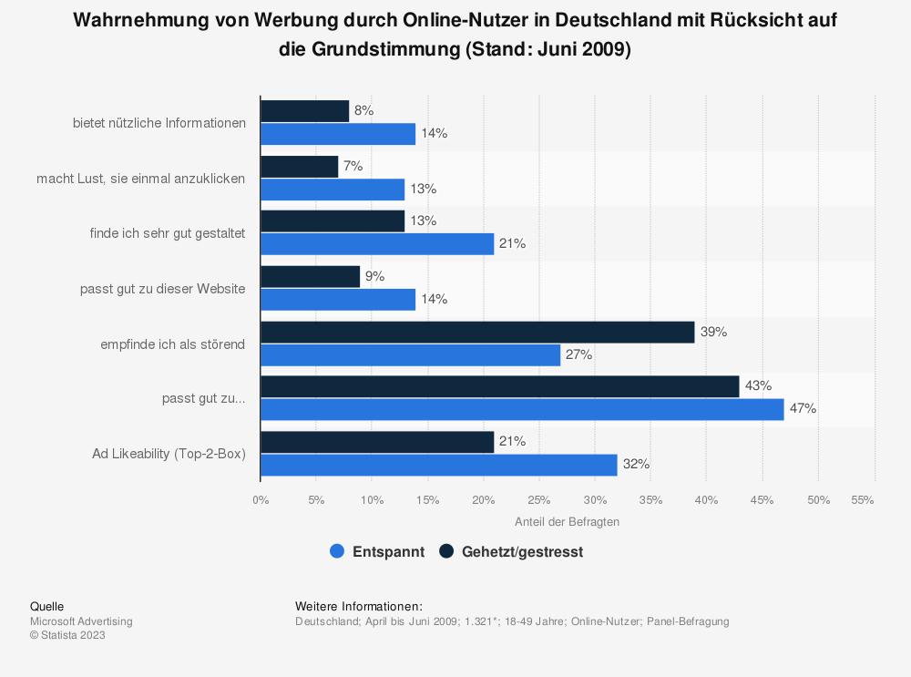 Statistik: Wahrnehmung von Werbung durch Online-Nutzer in Deutschland mit Rücksicht auf die Grundstimmung (Stand: Juni 2009) | Statista