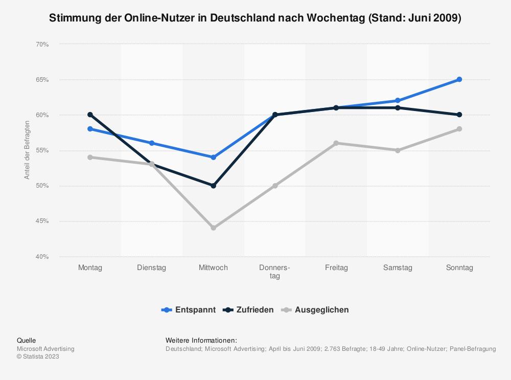 Statistik: Stimmung der Online-Nutzer in Deutschland nach Wochentag (Stand: Juni 2009) | Statista