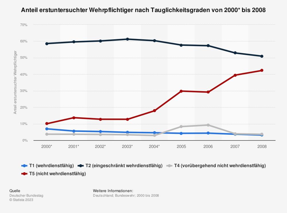 Statistik: Anteil erstuntersuchter Wehrpflichtiger nach Tauglichkeitsgraden von 2000* bis 2008 | Statista