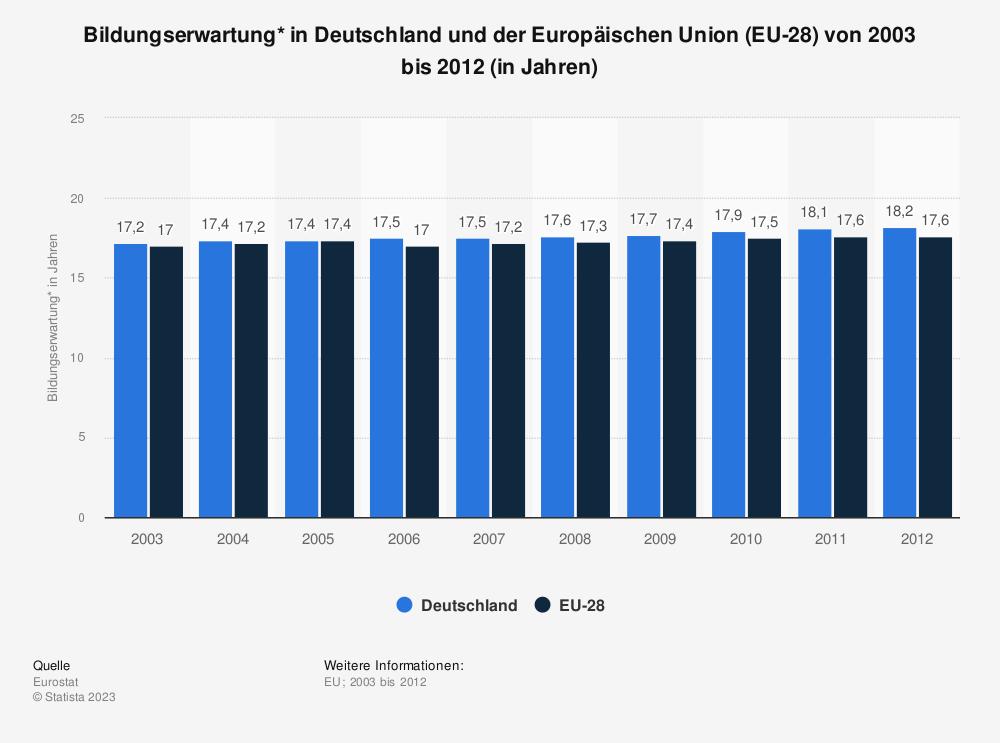 Statistik: Bildungserwartung* in Deutschland und der Europäischen Union (EU-28) von 2003 bis 2012 (in Jahren)   Statista