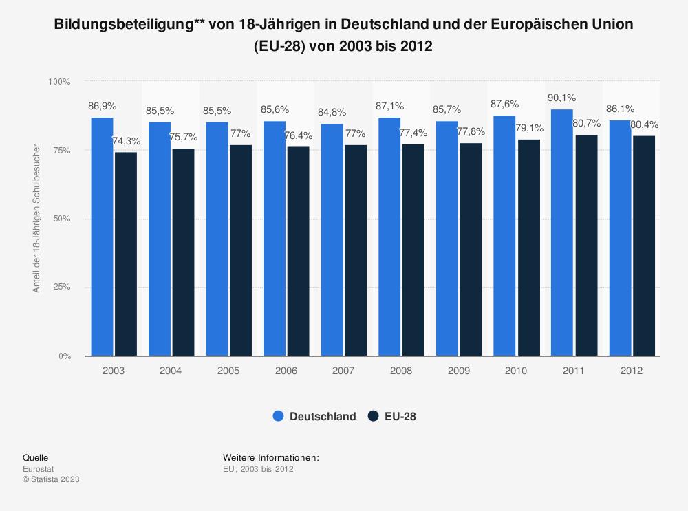 Statistik: Bildungsbeteiligung** von 18-Jährigen in Deutschland und der Europäischen Union (EU-28) von 2003 bis 2012 | Statista