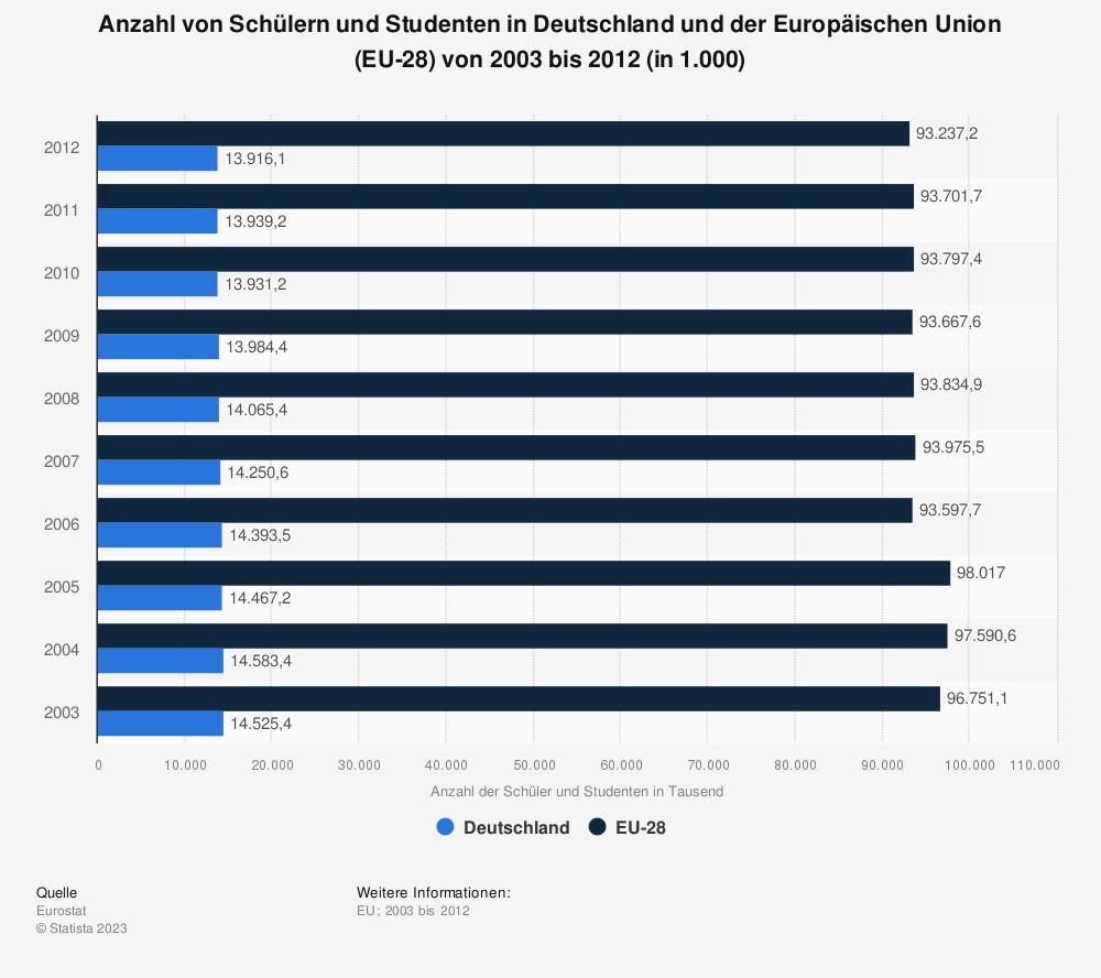 Statistik: Anzahl von Schülern und Studenten in Deutschland und der Europäischen Union (EU-28) von 2003 bis 2012 (in 1.000) | Statista