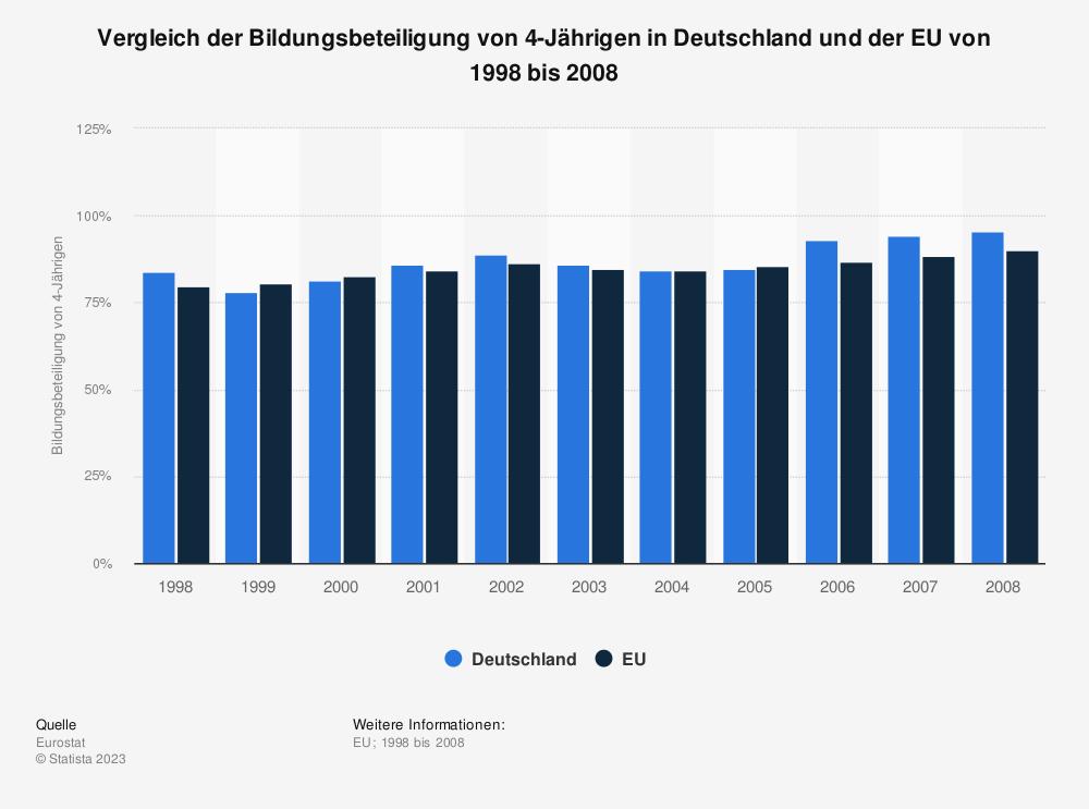 Statistik: Vergleich der Bildungsbeteiligung von 4-Jährigen in Deutschland und der EU von 1998 bis 2008 | Statista