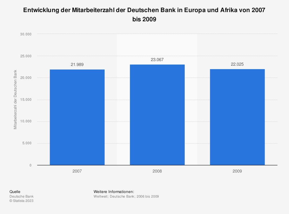 Statistik: Entwicklung der Mitarbeiterzahl der Deutschen Bank in Europa und Afrika von 2007 bis 2009   Statista