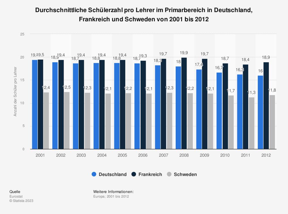 Statistik: Durchschnittliche Schülerzahl pro Lehrer im Primarbereich in Deutschland, Frankreich und Schweden von 2001 bis 2012 | Statista