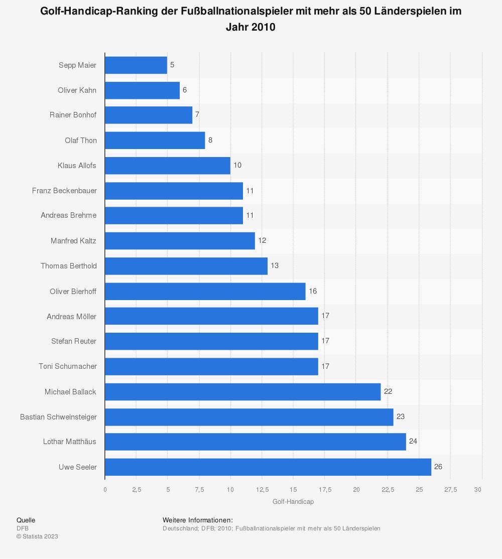 Statistik: Golf-Handicap-Ranking der Fußballnationalspieler mit mehr als 50 Länderspielen im Jahr 2010   Statista